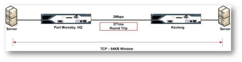 2Mbps Link between Port Moresby