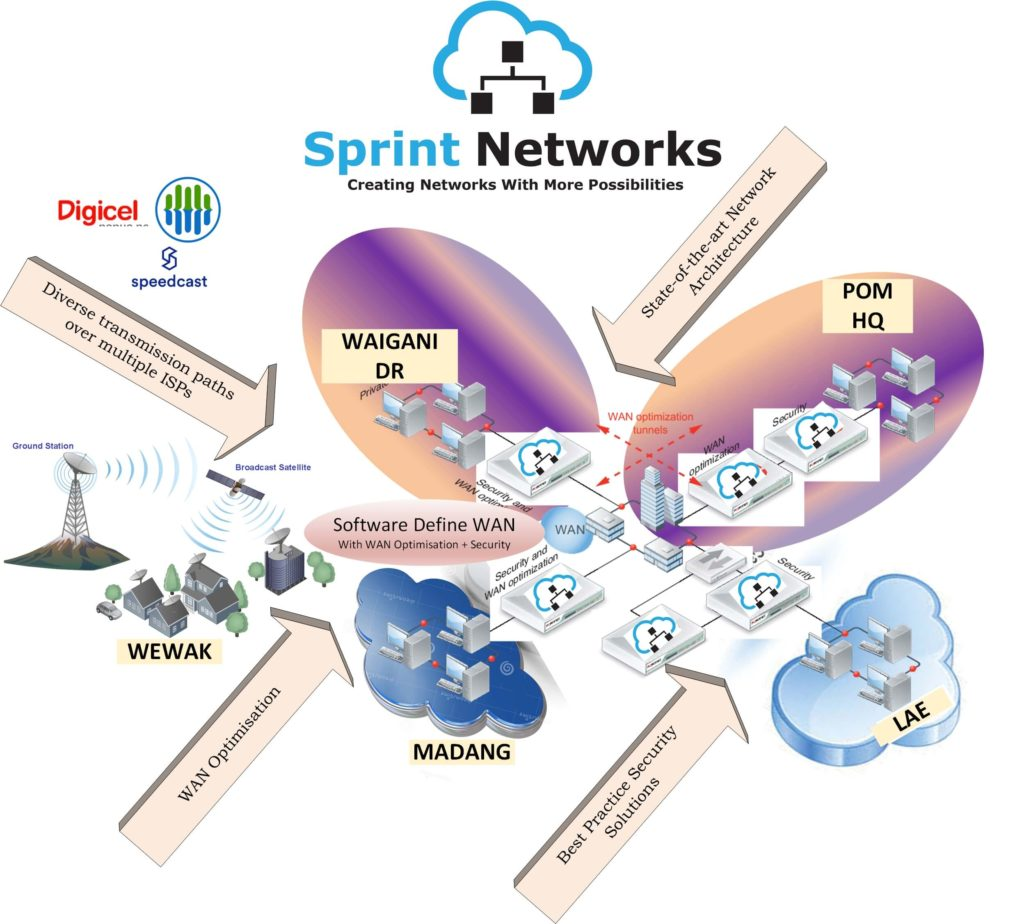 Sprint Networks