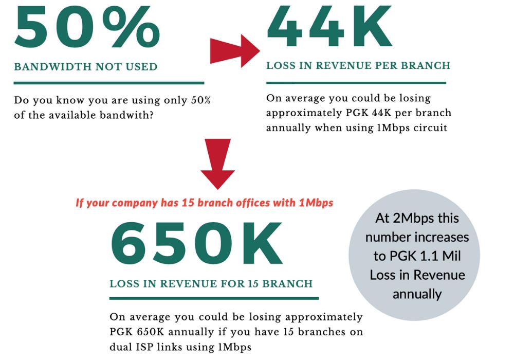 PNG Revenue Loss