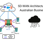 Why your business needs Secure SD-WAN?